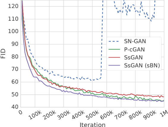 Figure 3 for Self-Supervised GAN to Counter Forgetting