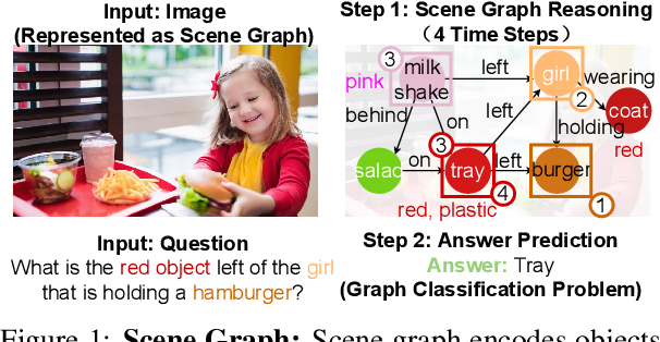 Figure 1 for GraghVQA: Language-Guided Graph Neural Networks for Graph-based Visual Question Answering