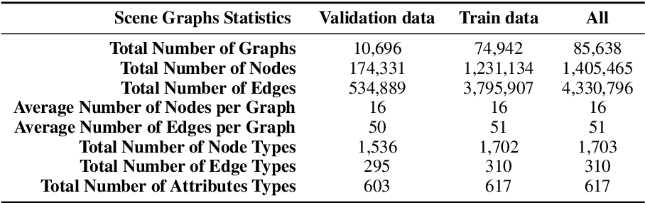 Figure 4 for GraghVQA: Language-Guided Graph Neural Networks for Graph-based Visual Question Answering