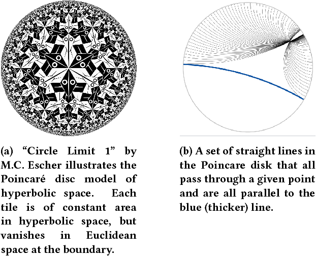 Figure 1 for Neural Embeddings of Graphs in Hyperbolic Space