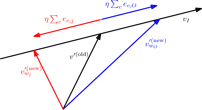 Figure 3 for Neural Embeddings of Graphs in Hyperbolic Space