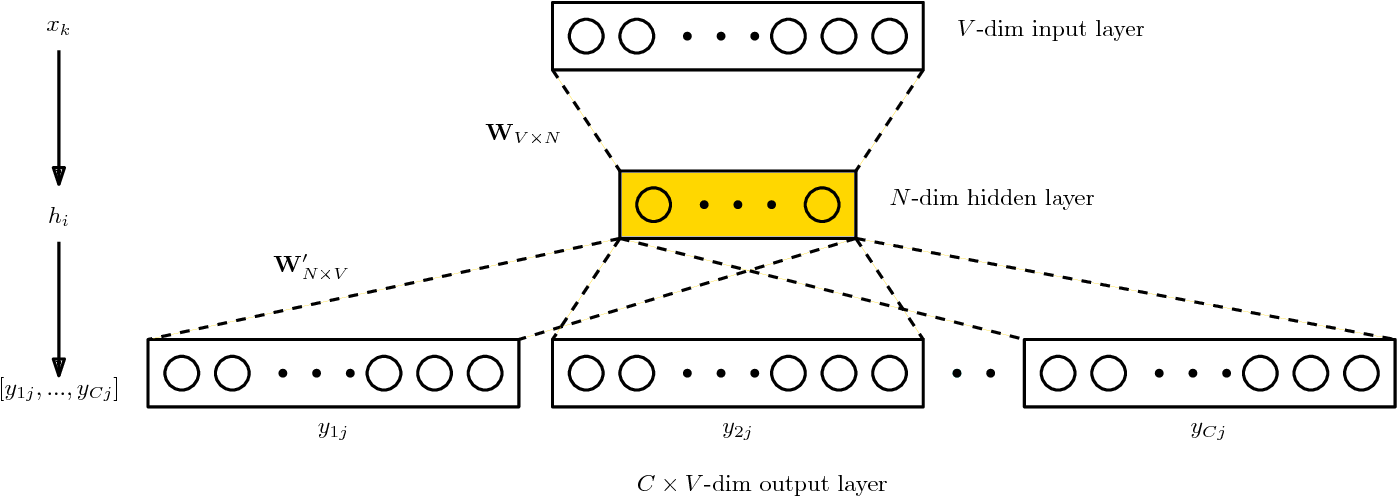 Figure 4 for Neural Embeddings of Graphs in Hyperbolic Space