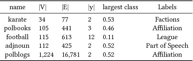 Figure 2 for Neural Embeddings of Graphs in Hyperbolic Space