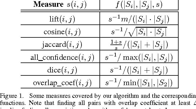 Figure 1 for Finding Associations and Computing Similarity via Biased Pair Sampling