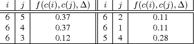 Figure 3 for Finding Associations and Computing Similarity via Biased Pair Sampling