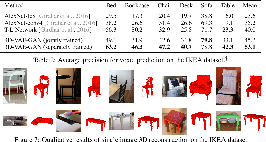 Figure 4 for Learning a Probabilistic Latent Space of Object Shapes via 3D Generative-Adversarial Modeling