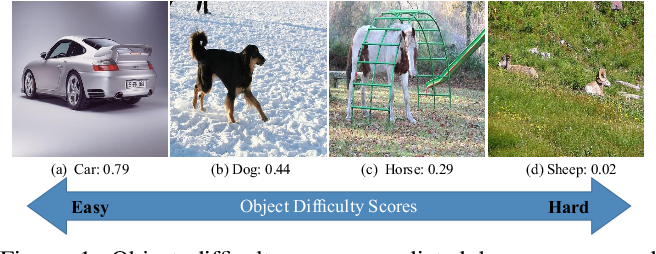 Figure 1 for Zigzag Learning for Weakly Supervised Object Detection