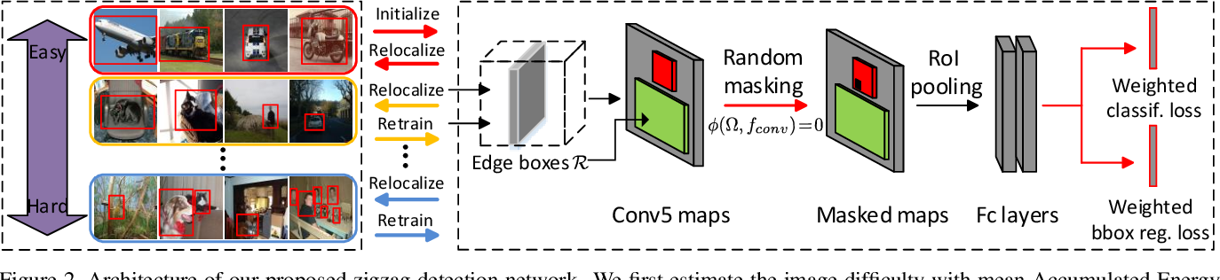 Figure 3 for Zigzag Learning for Weakly Supervised Object Detection