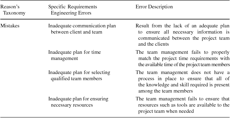 Table 8 New Human Errors