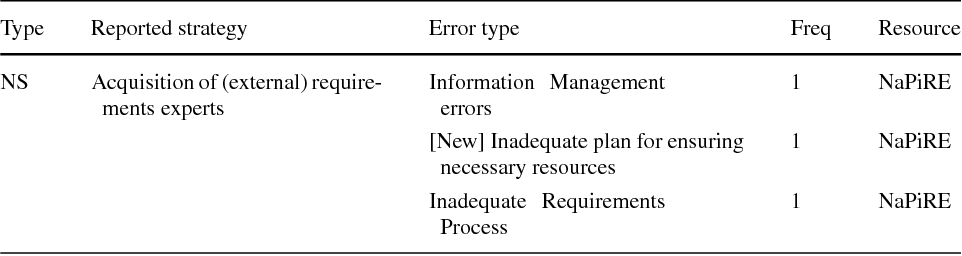 Table 12 Prevention/Mitigation Mechanisms through Changes to Resources
