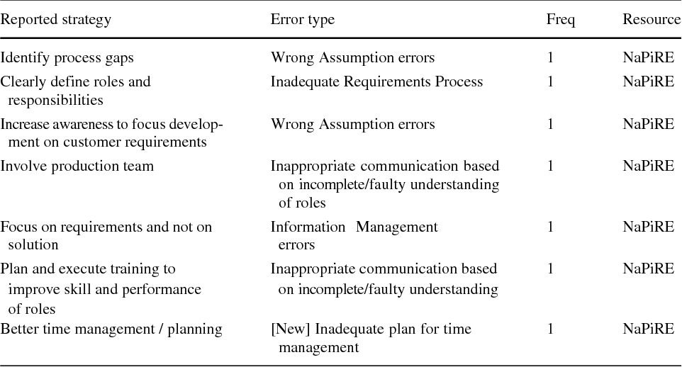 Table 17 Prevention Mechanisms for Administration Problems