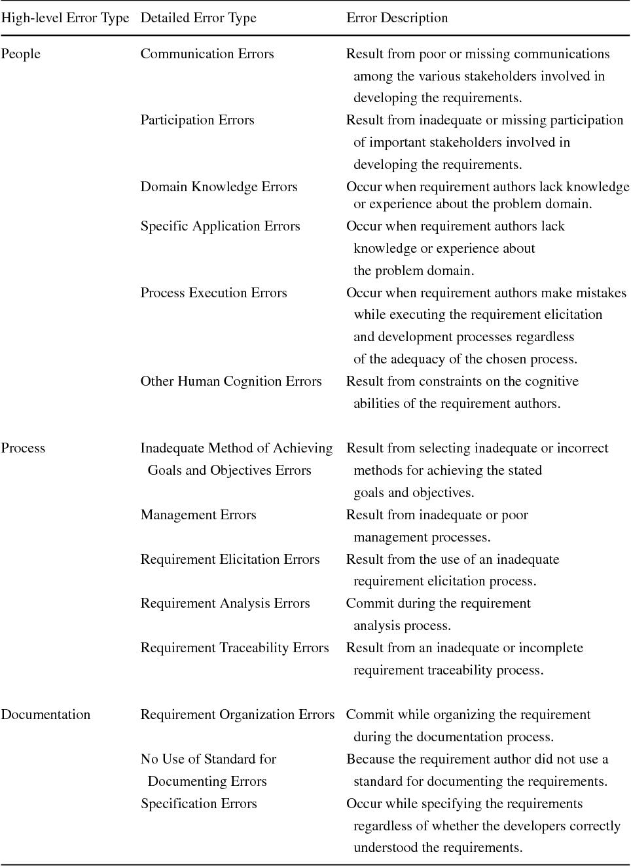 Table 1 Requirement Error Taxonomy (RET)