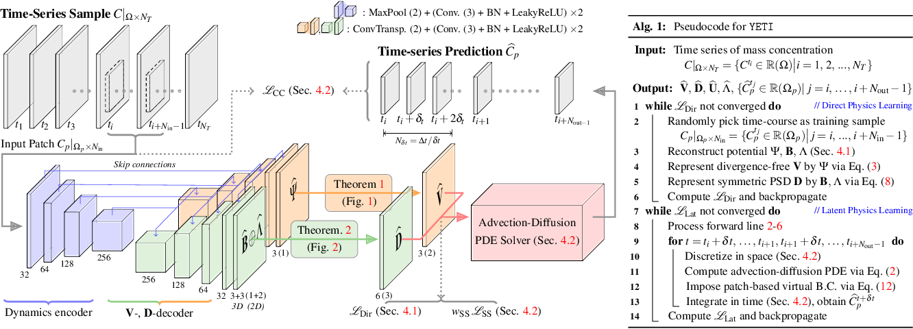 Figure 4 for Discovering Hidden Physics Behind Transport Dynamics