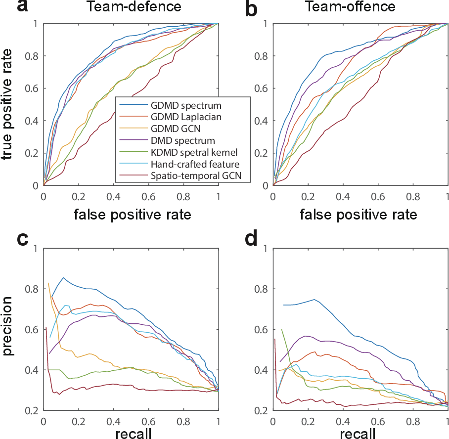 Figure 4 for Physically-interpretable classification of network dynamics for complex collective motions