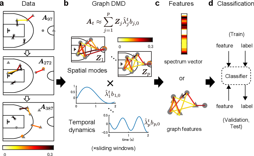 Figure 1 for Physically-interpretable classification of network dynamics for complex collective motions