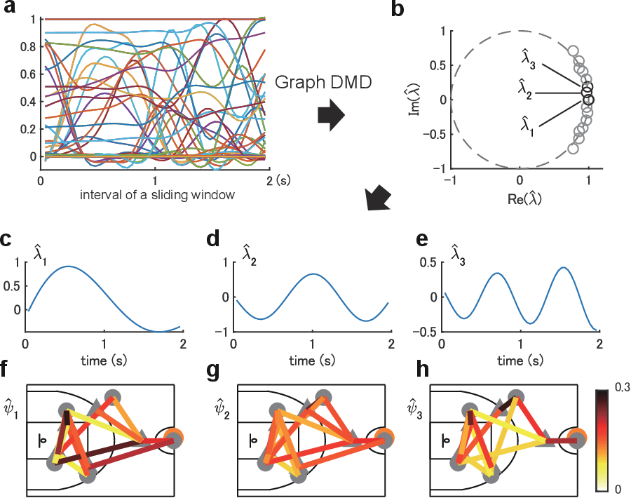 Figure 3 for Physically-interpretable classification of network dynamics for complex collective motions