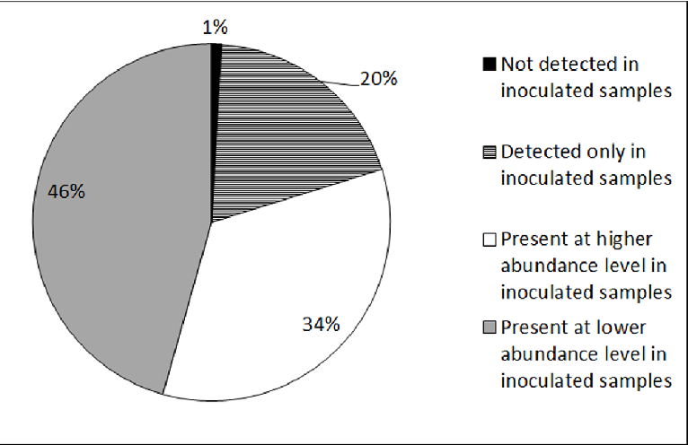 Fig 3. Pie chart showing the percentage of 114 proteins with significant abundance difference in inoculated samples when compared to control samples at both 30-dai and 60-dai time points.