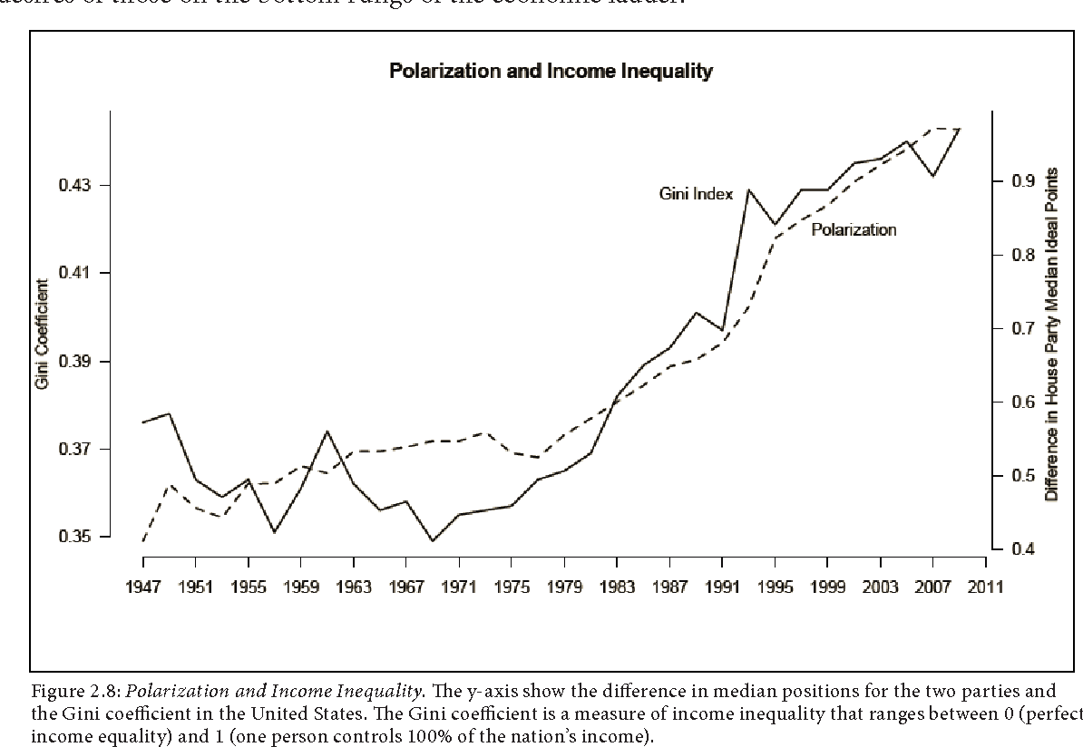 figure 28 polarization and income inequality the y axis show the difference in