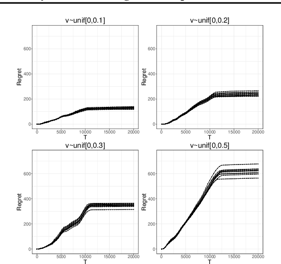 Figure 2 for Dynamic Learning with Frequent New Product Launches: A Sequential Multinomial Logit Bandit Problem