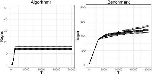Figure 3 for Dynamic Learning with Frequent New Product Launches: A Sequential Multinomial Logit Bandit Problem