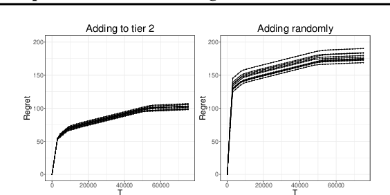 Figure 4 for Dynamic Learning with Frequent New Product Launches: A Sequential Multinomial Logit Bandit Problem