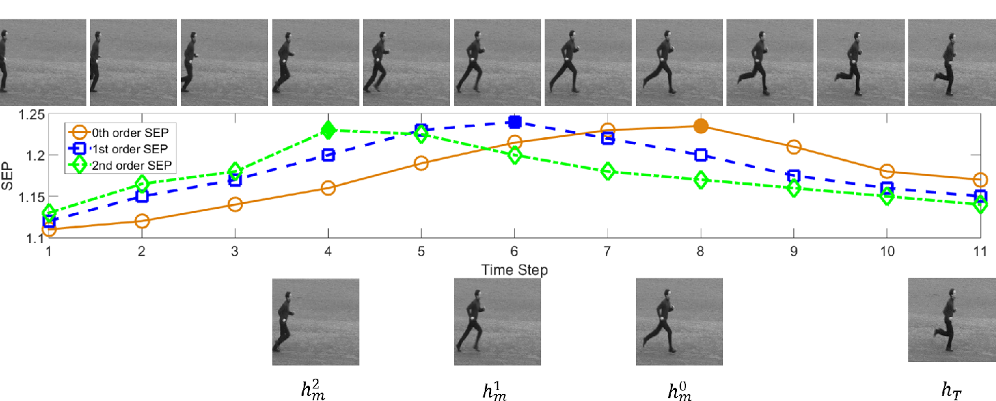 Figure 1 for Differential Recurrent Neural Network and its Application for Human Activity Recognition