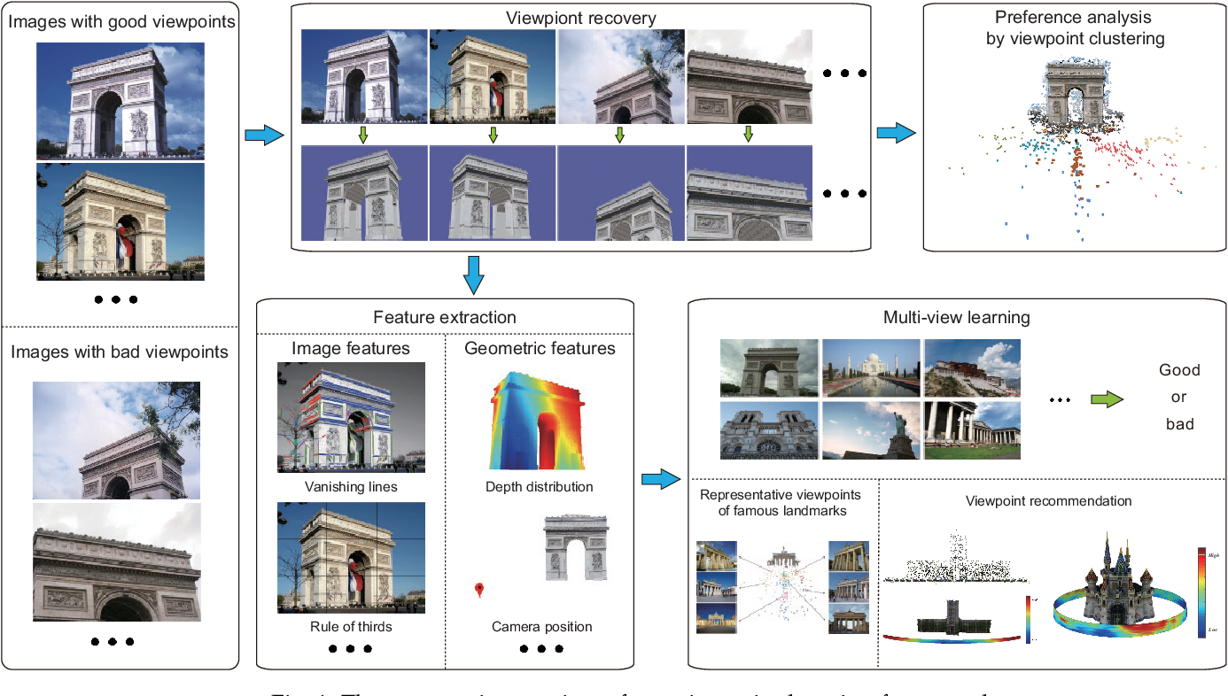 Figure 1 for Viewpoint Selection for Photographing Architectures