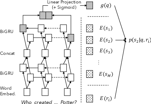Figure 1 for CFO: Conditional Focused Neural Question Answering with Large-scale Knowledge Bases