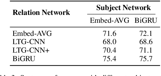 Figure 4 for CFO: Conditional Focused Neural Question Answering with Large-scale Knowledge Bases