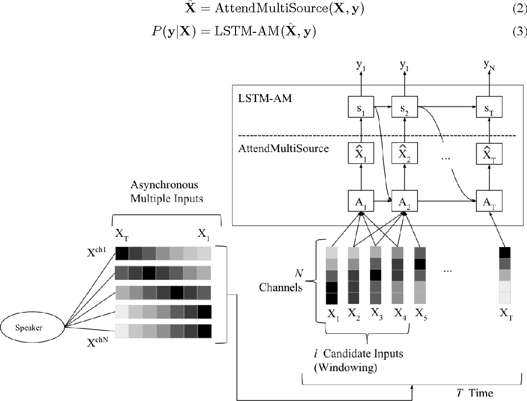 Figure 1 for Recurrent Models for Auditory Attention in Multi-Microphone Distance Speech Recognition