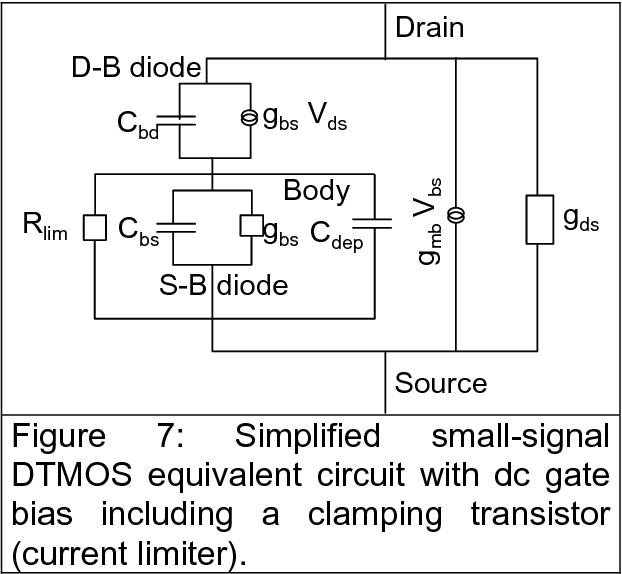 Figure 7 from On the Noise in Dynamic Threshold (DT) MOS/SOI