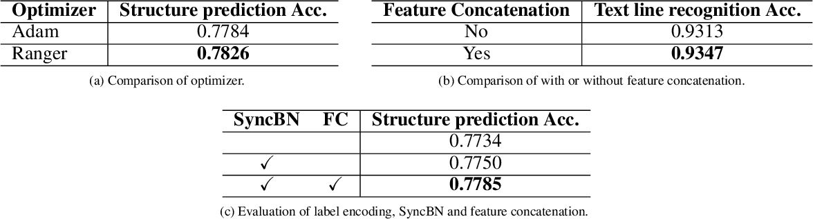 Figure 2 for PingAn-VCGroup's Solution for ICDAR 2021 Competition on Scientific Literature Parsing Task B: Table Recognition to HTML