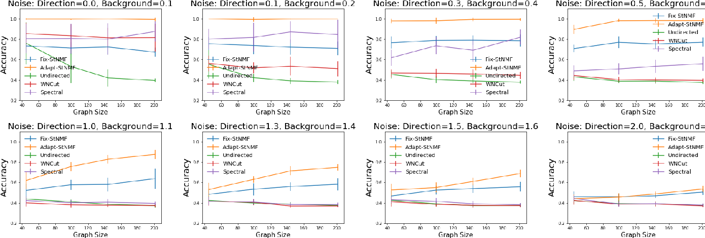 Figure 4 for Direction Matters: On Influence-Preserving Graph Summarization and Max-cut Principle for Directed Graphs