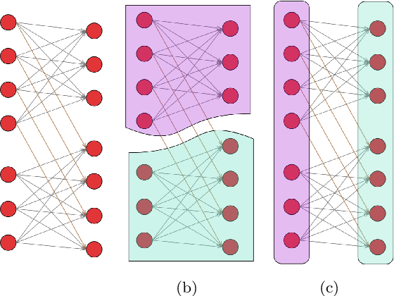 Figure 1 for Direction Matters: On Influence-Preserving Graph Summarization and Max-cut Principle for Directed Graphs