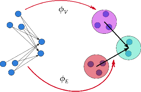 Figure 3 for Direction Matters: On Influence-Preserving Graph Summarization and Max-cut Principle for Directed Graphs