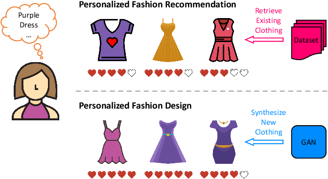 Figure 1 for Visually-Aware Fashion Recommendation and Design with Generative Image Models