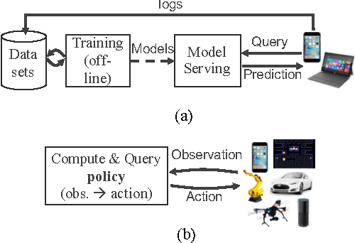 Figure 1 for Real-Time Machine Learning: The Missing Pieces