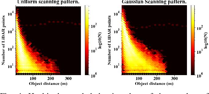 Figure 4 for Cirrus: A Long-range Bi-pattern LiDAR Dataset