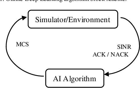 Figure 1 for Massive MIMO Adaptive Modulation and Coding Using Online Deep Learning