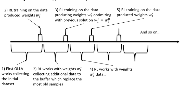 Figure 3 for Massive MIMO Adaptive Modulation and Coding Using Online Deep Learning