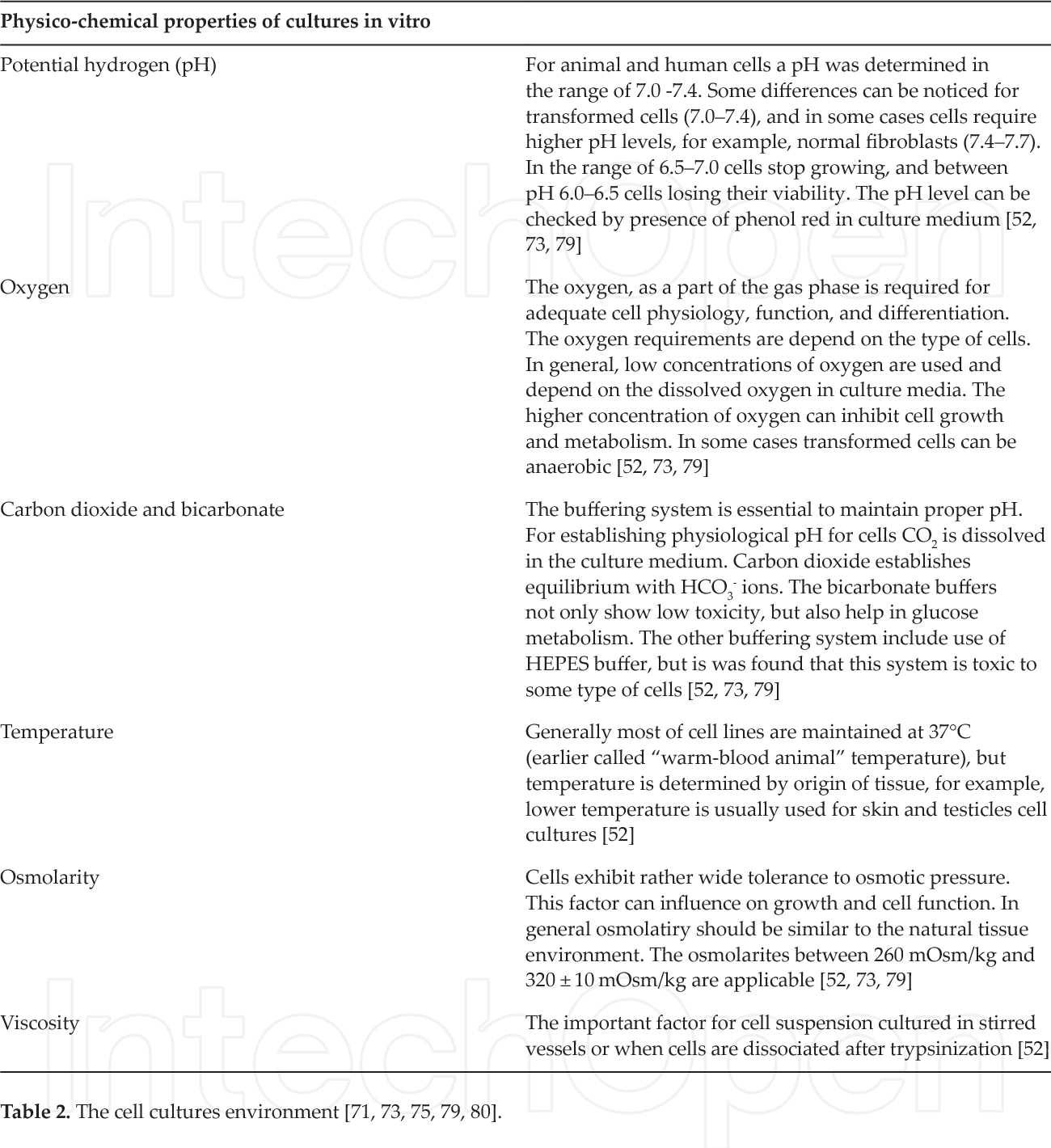 PDF] History of Cell Culture - Semantic Scholar