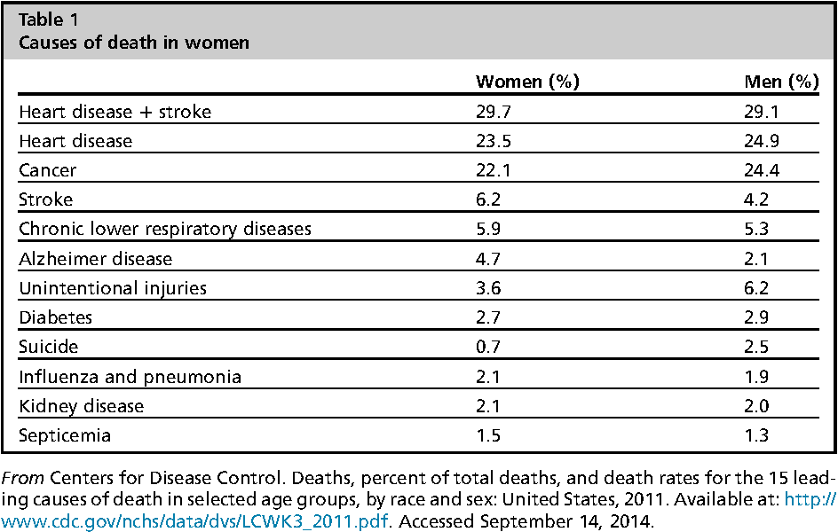 Table 1 from Cardiovascular risk factors and disease in women. - Semantic  Scholar