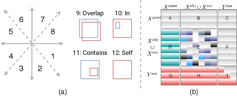 Figure 3 for Spatially Aware Multimodal Transformers for TextVQA