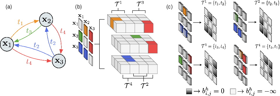 Figure 4 for Spatially Aware Multimodal Transformers for TextVQA