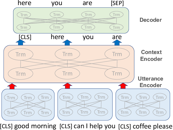Figure 1 for DialogBERT: Discourse-Aware Response Generation via Learning to Recover and Rank Utterances