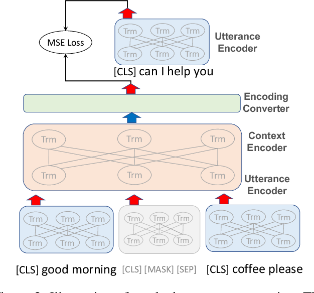 Figure 3 for DialogBERT: Discourse-Aware Response Generation via Learning to Recover and Rank Utterances