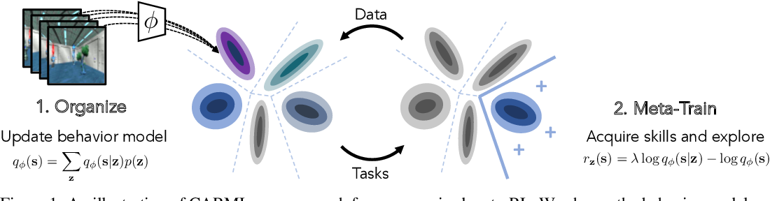 Figure 1 for Unsupervised Curricula for Visual Meta-Reinforcement Learning