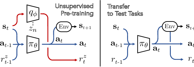 Figure 2 for Unsupervised Curricula for Visual Meta-Reinforcement Learning