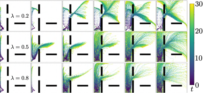 Figure 4 for Unsupervised Curricula for Visual Meta-Reinforcement Learning