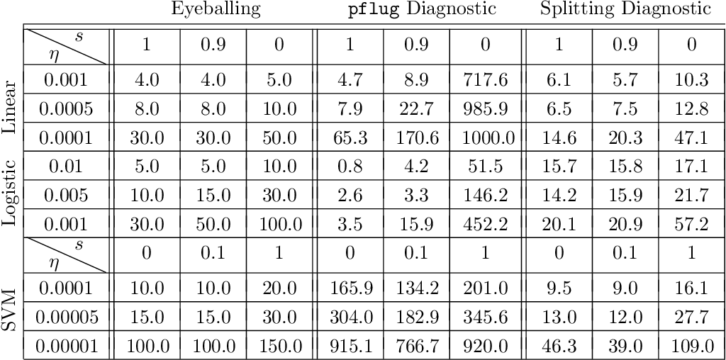 Figure 2 for Robust Learning Rate Selection for Stochastic Optimization via Splitting Diagnostic